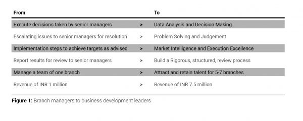 Branch managers to business development leaders